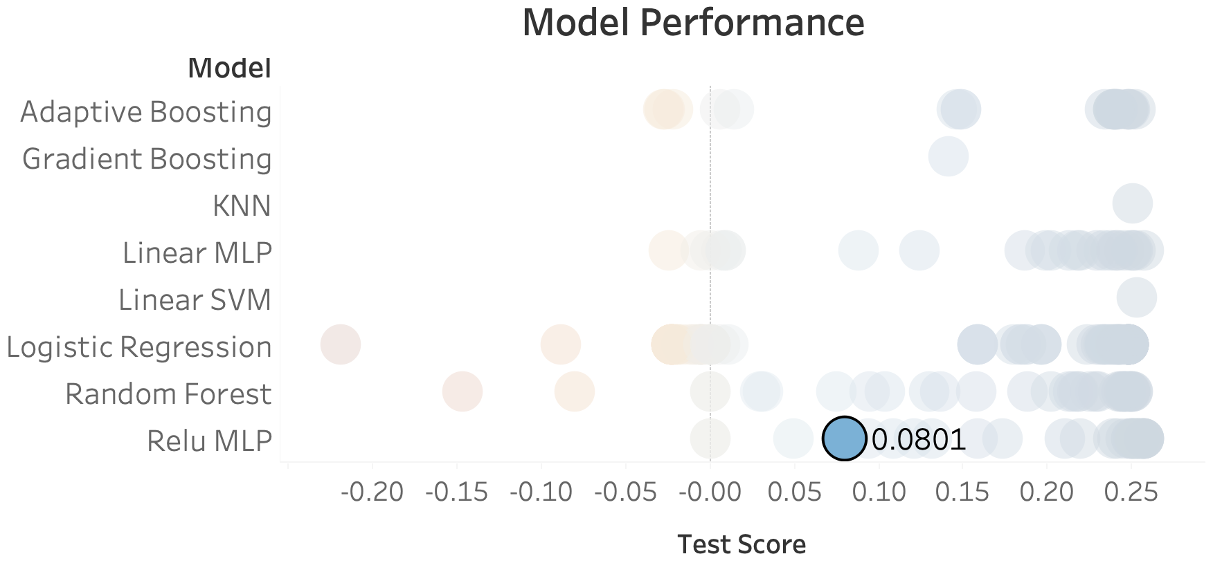 Using Machine Learning to Predict Flight Cancellations